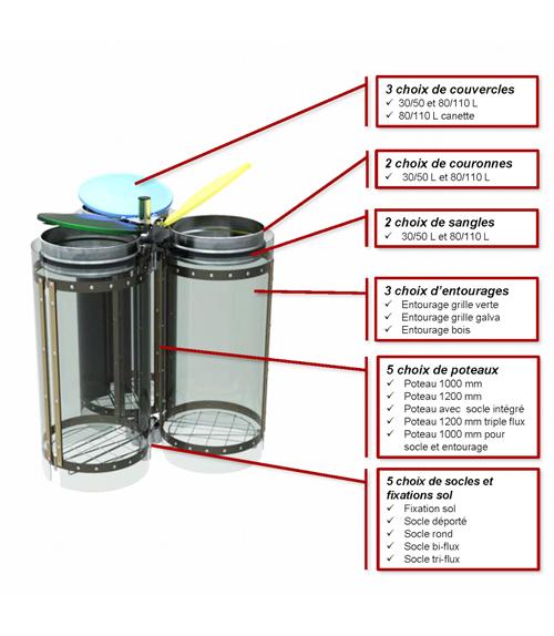 Modèle Poubelle Tri des déchets à choix multiples